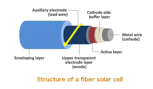 Structure of a fiber solar cell